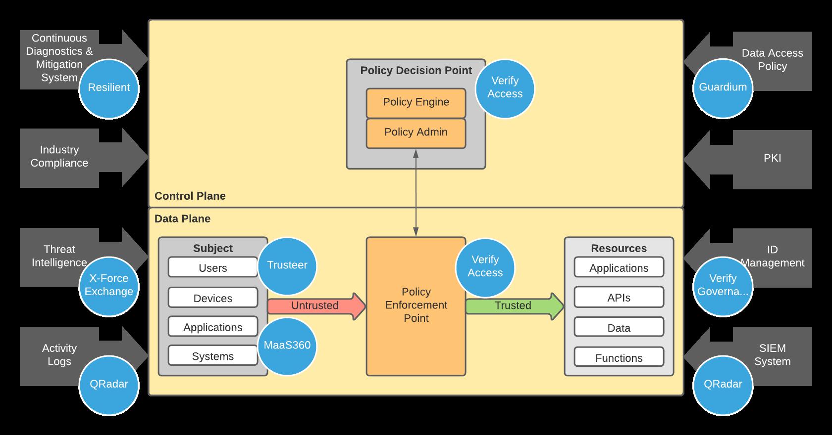 NIST Zero Trust with IBM Component Overlay